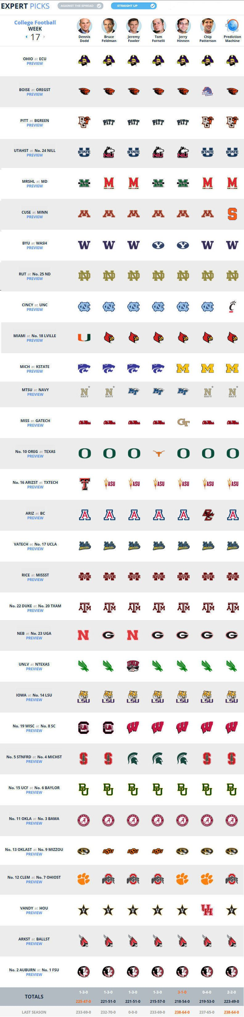 bowl projections cbs