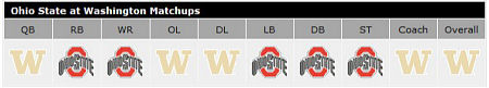ESPN's matchup analysis: OSU vs. Washington