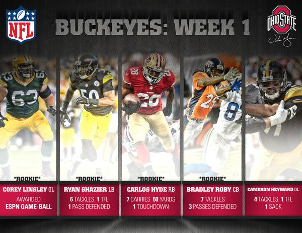 Buckeyes in the NFL