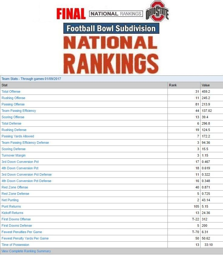 2016 Stats Final National Rankings
